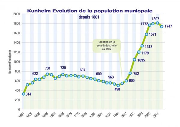 Kunheim_pop_municipale